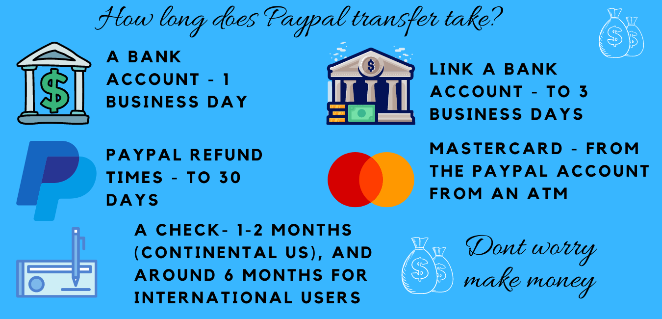 How long does Paypal take: days of minutes long does it take