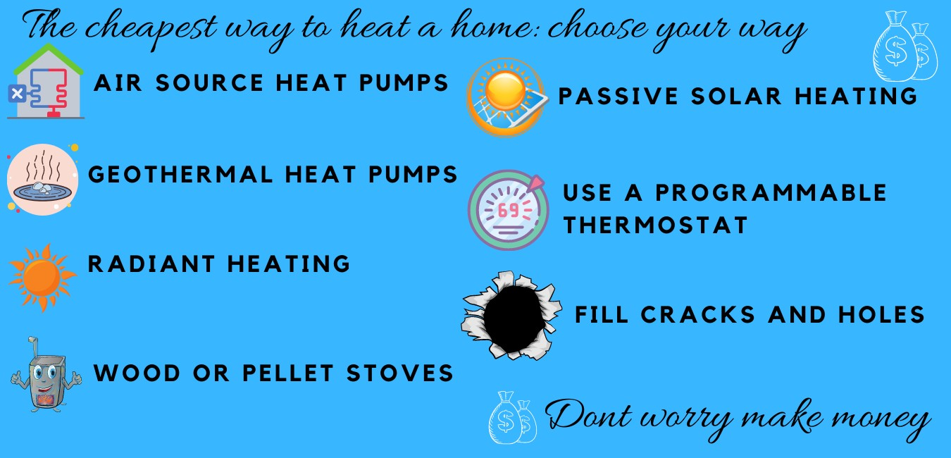 cheapest way to heat a home